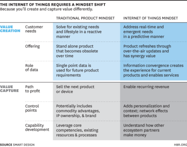 The Internet of Things Requires a Mindshift