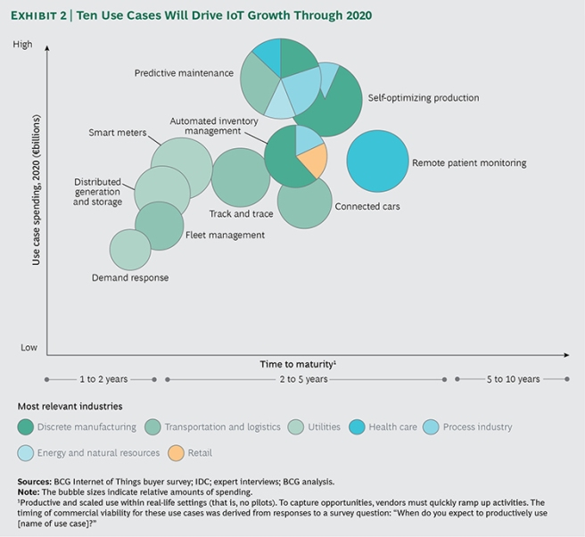 BCG - IoT Use Cases