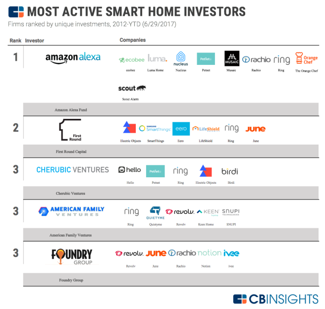 Most Active Smart Home Investors
