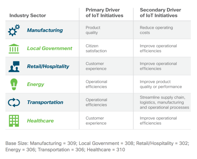 Primary Drivers of IoT Initiatives