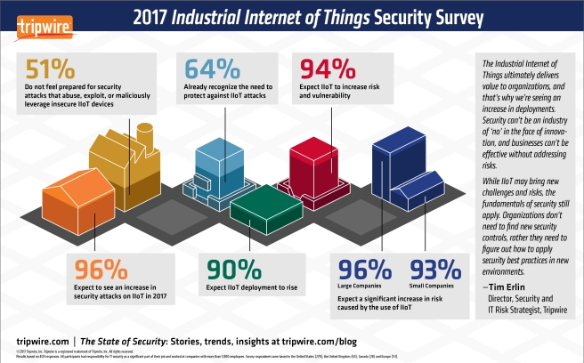 2017 IIoT Security Survey