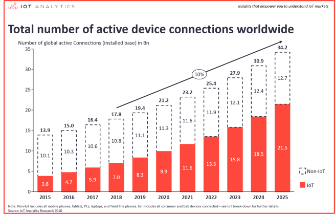 Number-of-global-device-connections-2015-2025-Number-of-IoT-Devices