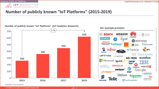 Number-of-IoT-Platforms-2015-2019