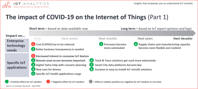 The-impact-of-Covid-19-on-the-Internet-of-Things-v2-min